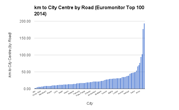 km to City Centre by Road Euromonitor Top 100 2014