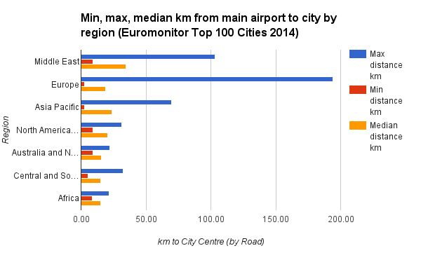 Min, max, median km from main airport to city by region Euromonitor Top 100 Cities 2014
