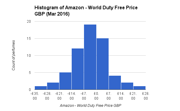 The duty free market is growing discounts not so much travel histogram of amazon world duty free price gbp mar 2016 fandeluxe Image collections