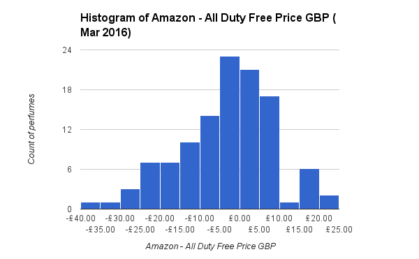 Histogram of Amazon - All Duty Free Price GBP Mar 2016