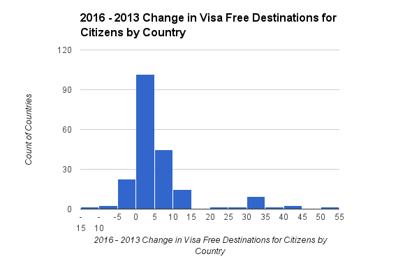2016 - 2013 Change in Visa Free Destinations for Citizens by Country