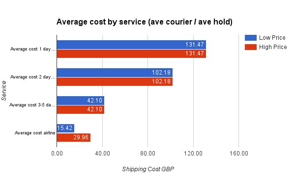 Average cost by service ave courier ave hold
