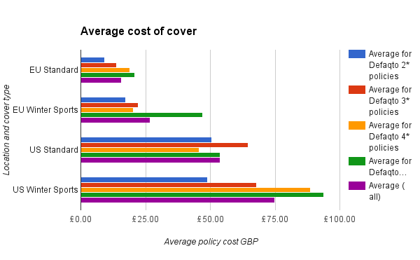 Average cost of cover by rating