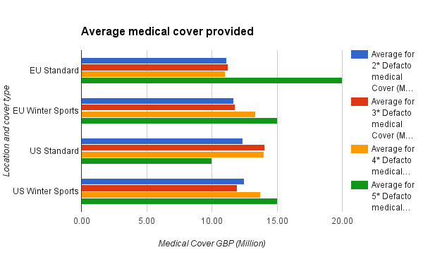 Average medical cover provided