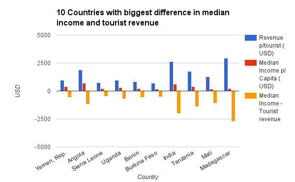 10 countries with biggest difference in median income and tourist revenue