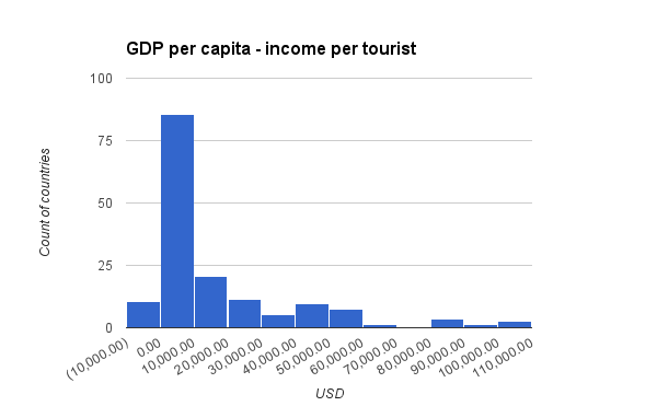 gdp per capita income per tourist