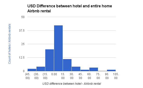 USD Difference between hotel and entire home Airbnb rental