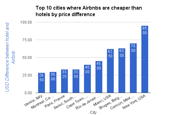 Top 10 cities where Airbnbs are cheaper than hotels by price difference