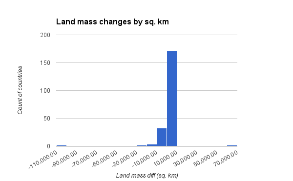 land mass changes by sq km