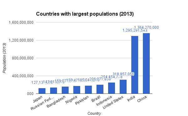 10 countries with largest populations 2013