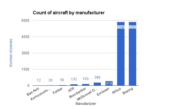 count of aircraft by manufacturer