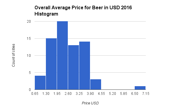 Overall Average Price for Beer in USD 2016 Histogram