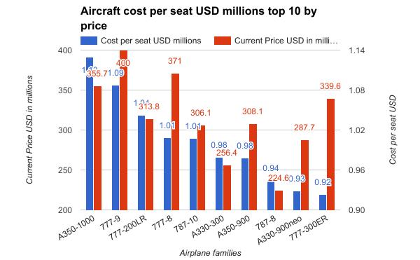 Aircraft-cost-per-seat-USD-millions2