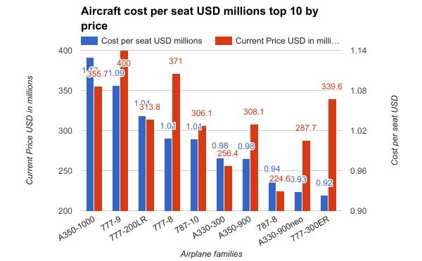 Aircraft-cost-per-seat-USD-millions2