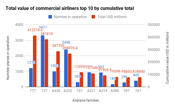 Total value of commercial airliners top 10 by cumulative total