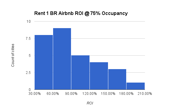 Rent 1 BR Airbnb ROI @ 75% Occupancy