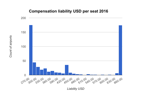 Compensation-liability-USD-per-seat-2016