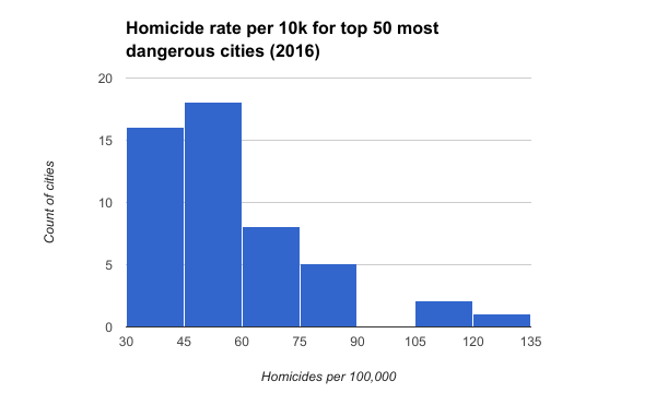 Homicide-rate-per-10k-for-top-50-most-dangerous-cities-2016