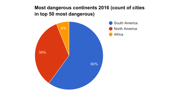 Most-dangerous-continents-2016-count-of-cities-in-top-50-most-dangerous