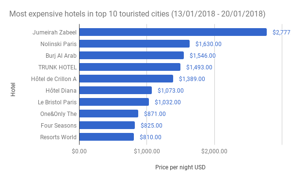 Most-expensive-hotels-in-top-10-touristed-cities