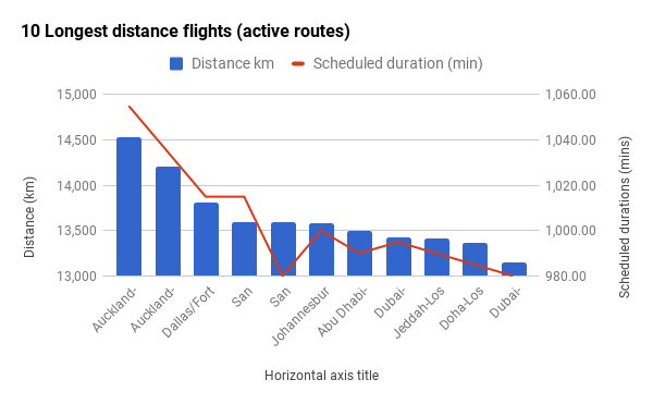 10 Longest distance flights (active routes)