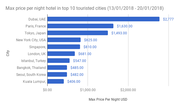 Max-price-per-night-hotel-in-top-10-touristed-cities