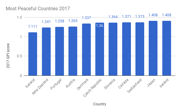 Most-Peaceful-Countries-20171
