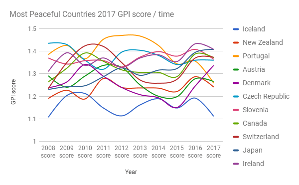 Most-Peaceful-Countries-2017-GPI-score-time1