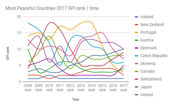 Most-Peaceful-Countries-2017-GPI-rank-time1