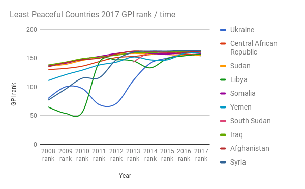 Least-Peaceful-Countries-2017-GPI-rank-time1