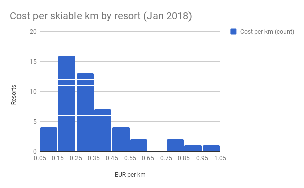 Cost per skiable km by resort (Jan 2018)