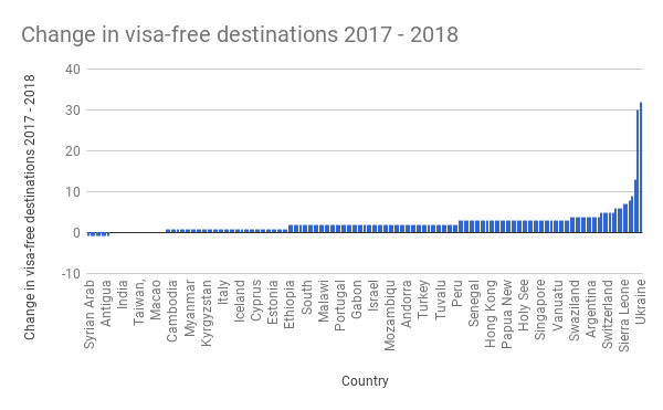 Change-in-visa-free-destinations-2017-2018