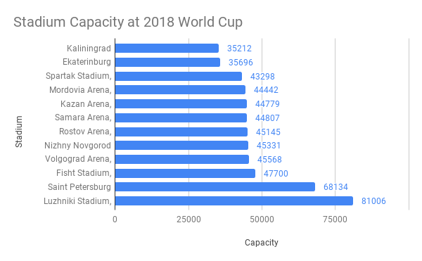Stadium-Capacity-at-2018-World-Cup