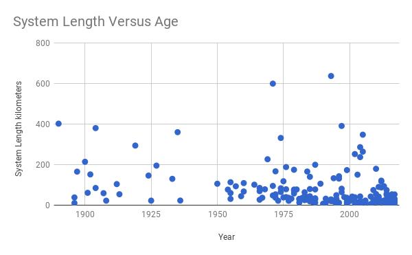 System Length Versus Age