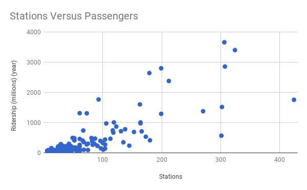 Stations Versus Passengers