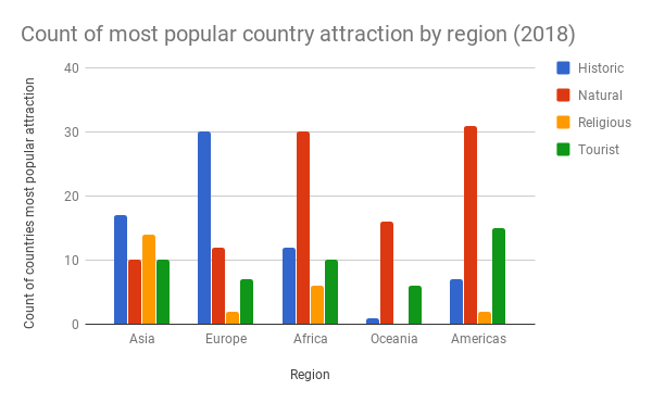 Count-of-most-popular-country-attraction-by-region-2018