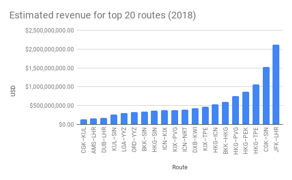 Estimated revenue for top 20 routes 2018