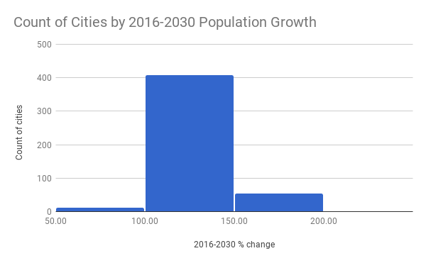 Count of Cities by 2016-2030 Population Growth