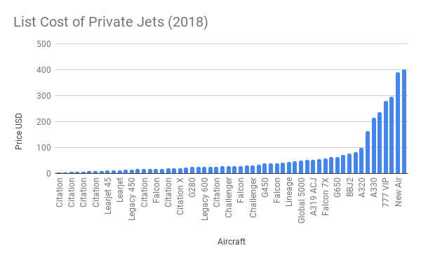 List Cost of Private Jets (2018)