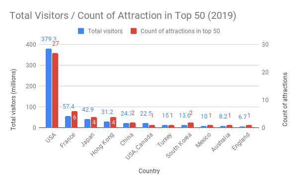 Total Visitors Count of Attraction in Top 50