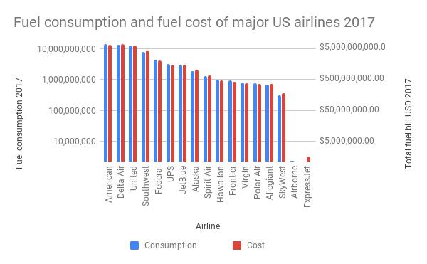 269 billion litres of jet fuel was burned in 2017 - Enough