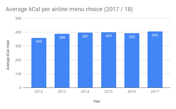 Average kCal per airline menu choice