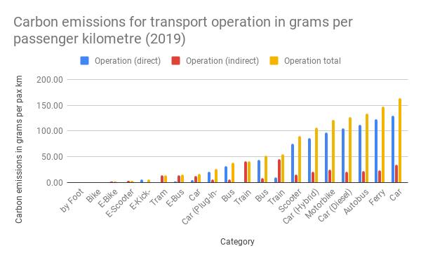 Carbon emissions for transport operation in grams per passenger kilometre