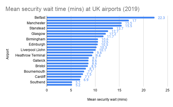 Mean security wait time at UK airports