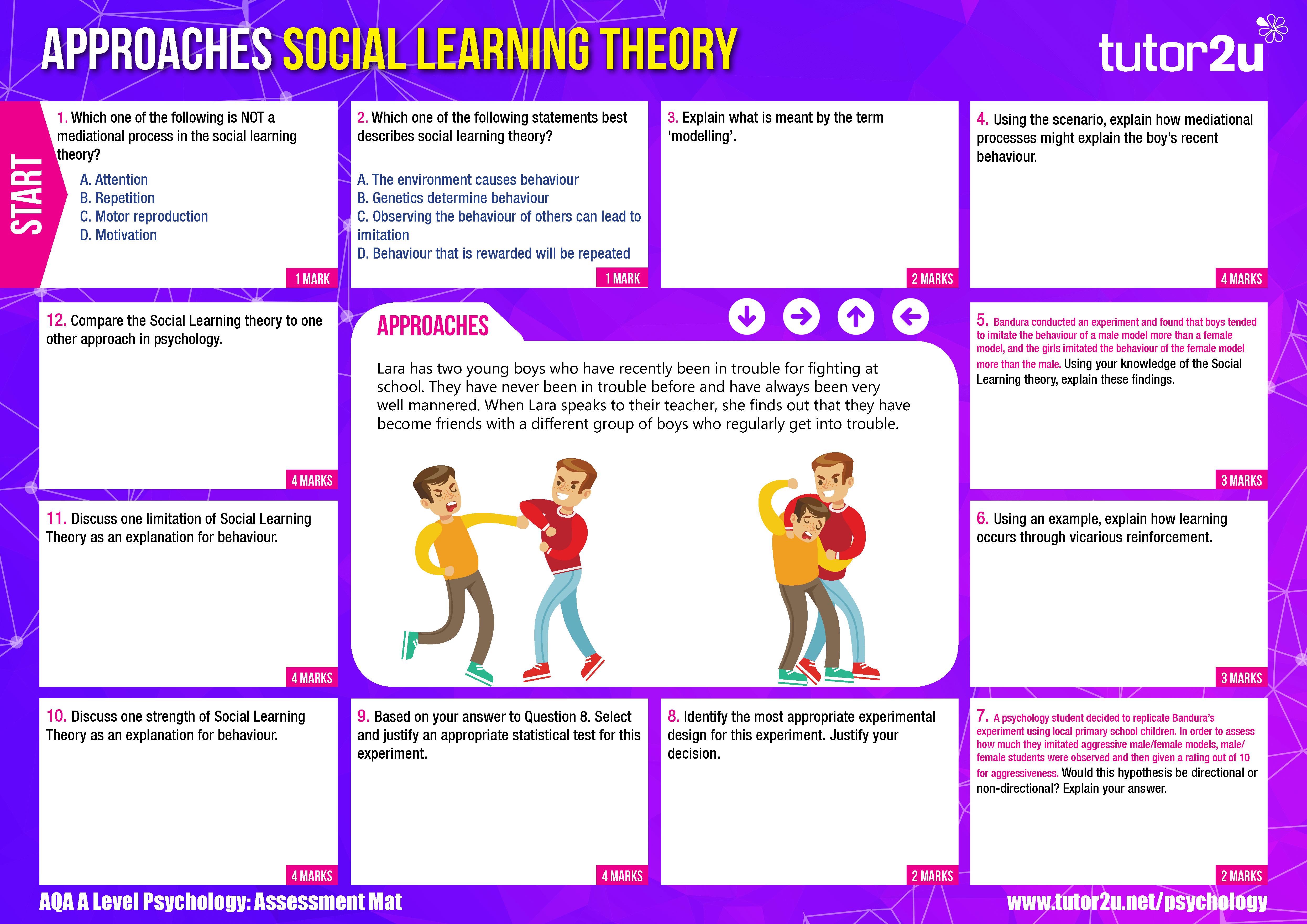 Social Learning Theory Aqa A Level Psychology