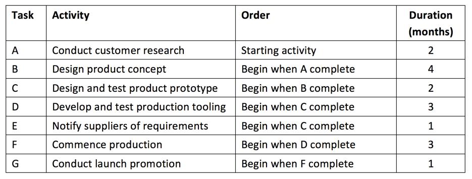 Critical Path Analysis | tutor2u Business