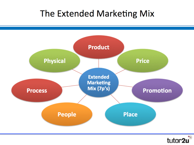 Extended Marketing Mix 7P's Business Tutor2u