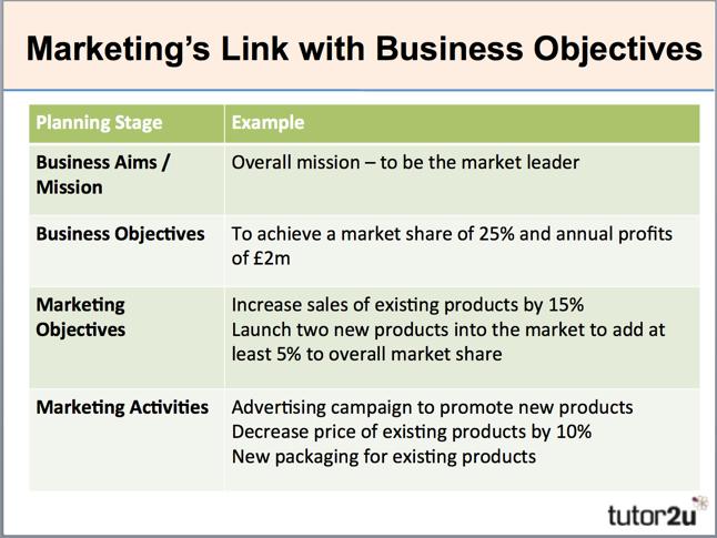 Marketing Objectives  Nguyen Huu Quoc Binh
