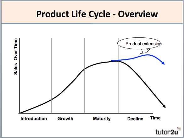 Extending the product life cycle extension strategies extend the life