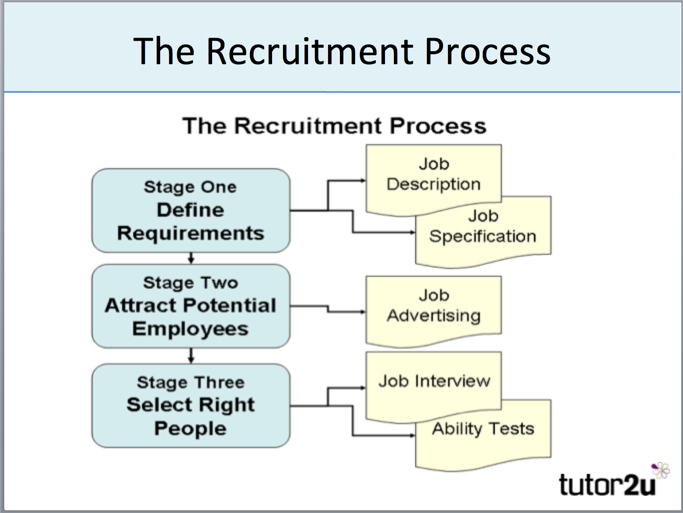 Managing job applications also recruitment  selection overview tutor  business rh
